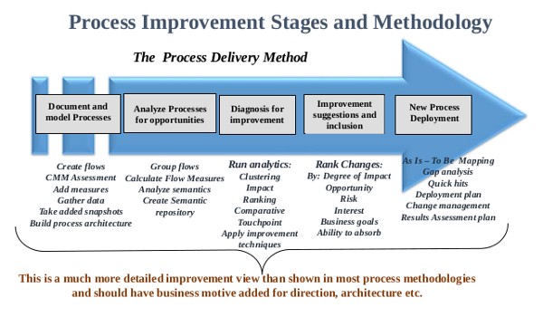 Process Improvement Stages